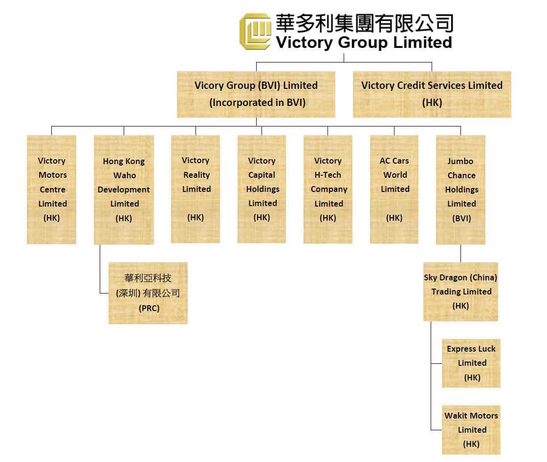 Org chart (Chi)